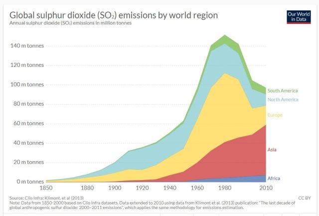 so2-emissies-global